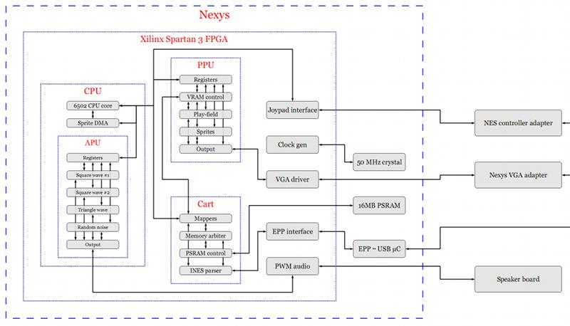 FPGA NES | danstrother.com